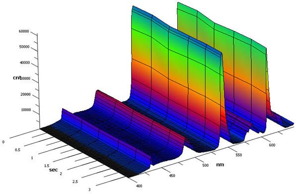 3D Visualisierung von spektralen Messdaten   Sektor 7